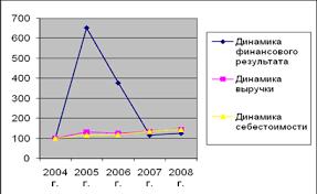 Курсовая работа Состав и учет финансовых результатов организации Графически динамика финансовых результатов представлена на графике 5