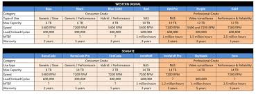 Price Performance And Reliability Which Hard Drive Should