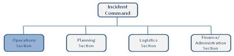 Incident Command Flow Chart Nims For Frontline Transportation Workers Workbook