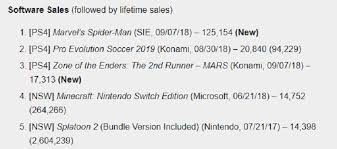 Video Game Sales Charts Ps4 Titles Dominates Uk And Japan Video Game Sales Chart