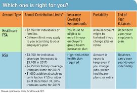 united health care spending card eligible expenses
