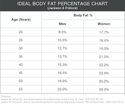 Body Percentage Scale Ideal Body Fat Percentage Chart And Body Water