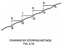 Surveying Taping Chaining On Sloping Ground Direct And Indirect Methods