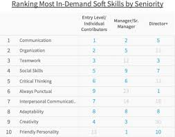 What Are Some Job Skills Data Reveals The Most In Demand Soft Skills Among Candidates