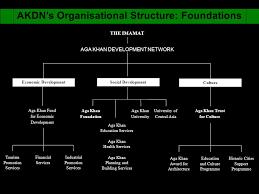 Akdn Organizational Chart A Ga K Han D Evelopment N Etwork What Is Akdn The Aga Khan