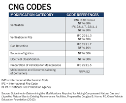 Gas Code Chart How To Make Fleet Maintenance Facilities Cng Compliant For