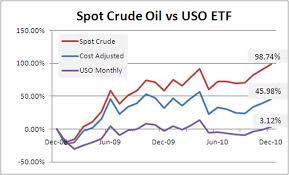 Uso Chart Why You Shouldnt Bet On Higher Oil Prices Using The Uso Etf