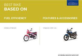 Honda Pridor Wins The Most Fuel Efficient Bike Award In
