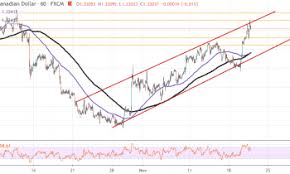 Usd Cad Surges To New 6 Week Highs After Canadian Data