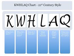 Upgraded Kwl Chart For The 21St Century « Kim Baker