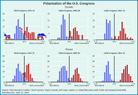 Divided Government And Partisan Polarization American