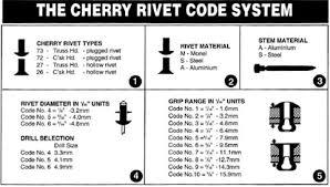 Aircraft Rivet Chart Blind Rivets Guide To Choosing The Correct Rivets Ullrich