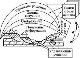 УПРАВЛЕНИЕ ОХРАНОЙ ПРИРОДНОЙ СРЕДЫ МОНИТОРИНГ И РЕКУЛЬТИВАЦИЯ   природной среде и выработка прогноза ее сохранения Это относится к атмосфере гидросфере биосфере и земной коре Мониторинг работает в интересах