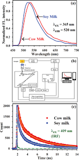 Spectroscopy Of An Intrinsic Fluorophore In Animal And Plant