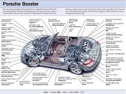 pca boxster register faq boxster faq gen 1 987 parts suppliers