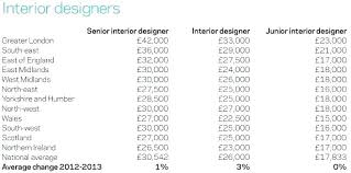 Annual Salary Of An Interior Designer Custom Ideas
