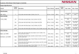 Nissan Engine Oil Capacity Chart Nissan Patrol Engine Specifications