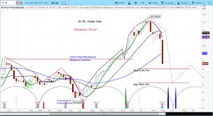 Dollar Tree Stock Chart Dollar Tree Shaken Cycles Suggest More Risk Ask Slim