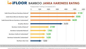 ifloor flooring janka hardness ratings