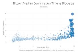 Cryptocurrency Transaction Speed Chart Charts Determining The Ideal Block Size For Bitcoin Coindesk