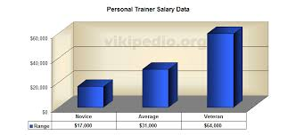 personal trainer salary data certified fitness trainer salary