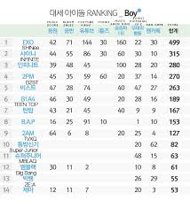 Kpop Popularity Chart Dispatch Ranks The Top Boy Groups Of 2013 The Latest Kpop