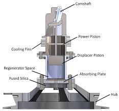 solar stirling engine