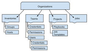 7 Organizations Ansible Tower User Guide V3 4 1