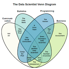 Venn Diagram Of Real And Fake Science Education Data Science Without Knowledge Of A Specific Topic Is