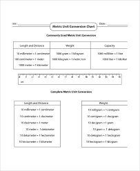 Metric Unit Conversion Chart Template 6 Free Pdf