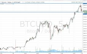 Bitcoin Price Chart 2010 To 2017 Bitcoin Price Watch Riding The Run Newsbtc