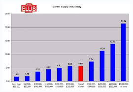Months Supply Of Inventory Chart Sw Florida Real Estate