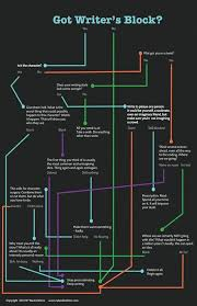Writers Block Flow Chart To Get Working Again Writing