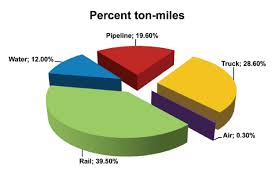 Freight Rail Overview Fra
