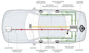 car amp wiring diagram 22 wiring diagram images wiring diagrams car amplifier wiring diagram how to install an amplifier in your car intended for car sub and amp wiring diagram