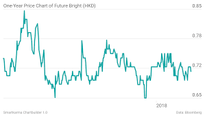 Future Bright Turnaround Continues With Positive Momentum