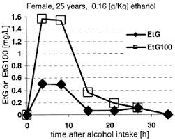Etg Levels Chart Confirmatory Analysis Of Ethylglucuronide In Urine By Liquid