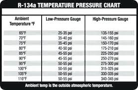 R134 Temp Chart 13 Faithful Ac System Pressure Chart