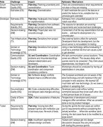 Impact Of Challenges On Scrum Team Italics Quotes Download Table