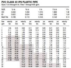 Flow Velocity Friction Loss Iscaper Blog