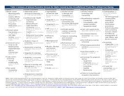 preventive services covered by private health plans under the  click to view pdf