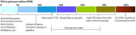 Drinking Water Tds Level Chart Optimal Ph And Tds Level Of Drinking Water