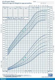 2 Year Old Growth Chart Calculator Bedowntowndaytona Com