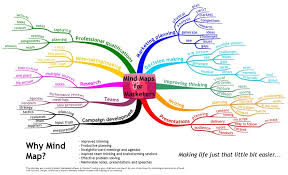 mind map® examples mind mapping mind maps for marketers more detail