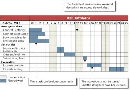 45 Rigorous Bar Chart For Construction Scheduling