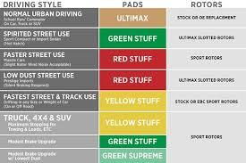 Ebc Brake Pads Chart Ebc Brake Kits