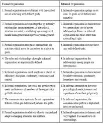 Formal Organisation Chart Formal And Informal Organisation About Formal And Informal