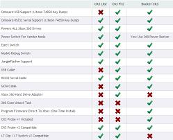 Xbox 360 Models Chart 40 Bright Xbox 360 System Comparison Chart