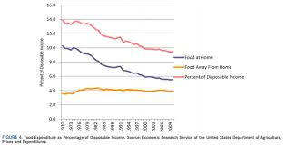 Exercise Expenditure Chart Chart Of The Week Is Food Too Cheap For Our Own Good Pew