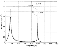 Comparison Between The Spectrum Of Vibration At The
